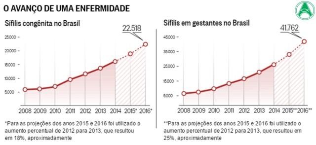 Resultado de imagem para sifilis no brasil