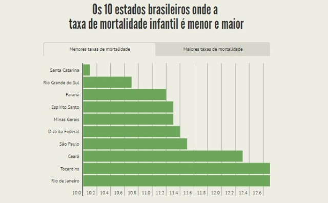 saude-brasil-estados-2