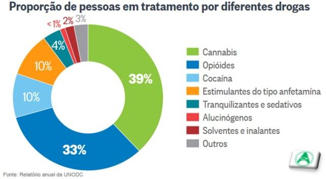 relatório drogas